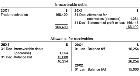 Trade receivables and revenue   ACCA Global