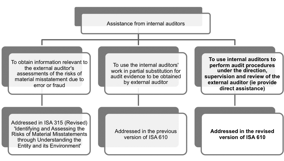 Using The Work Of Internal Auditors  Acca Qualification  Fpauditfig