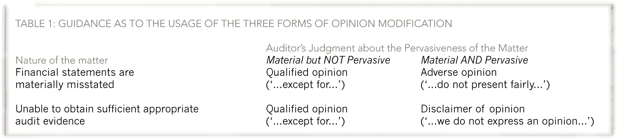 guidance as to the usage of the three forms of modification is provided by isa 705 modifications to the opinion in the independent auditors report