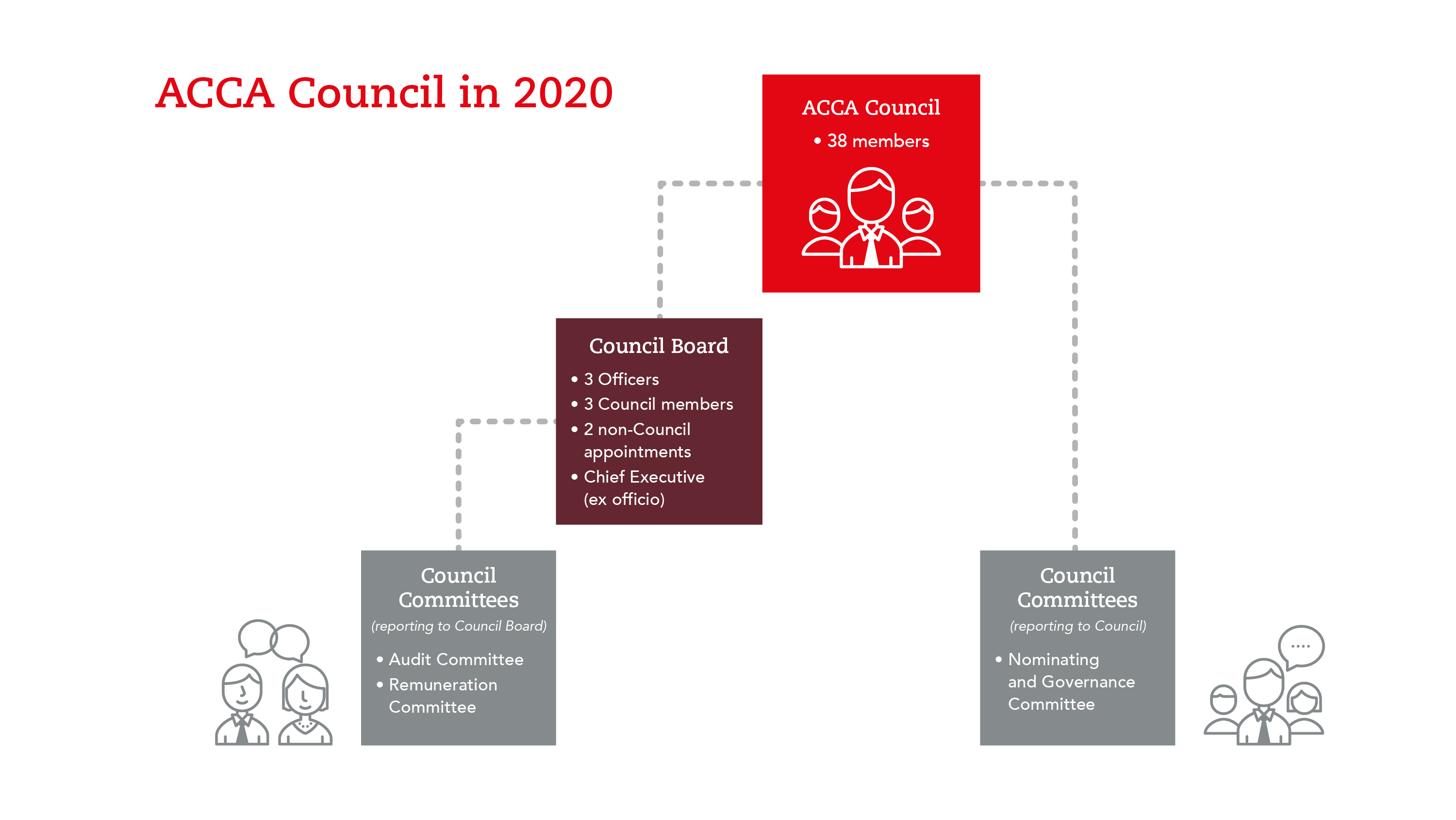 acca-council-in-2019-20