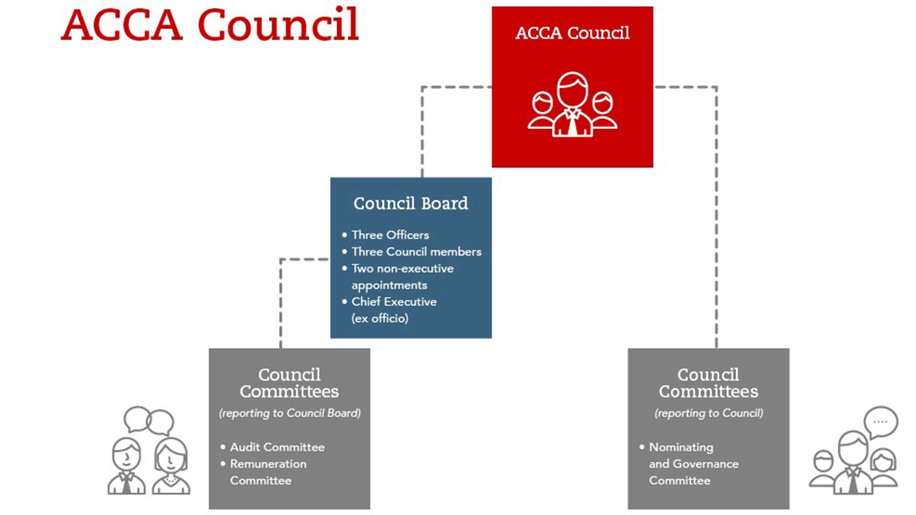 This image shows the structure of ACCA's governing Council. Three sub-groups of Council are (in no particular order): Council Board, consisting of three officers, three Council members, two non-executive appointments and Chief executive (ex officio).  Council Committees (reporting to Council Board), consisting of the Audit committee and Remuneration committee, and the final group Council Committees, reporting to Council, and consisting of the Nominating and Governance committee.